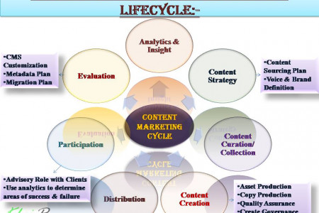 7 Basic Steps of Content Marketing Lifecycle Infographic