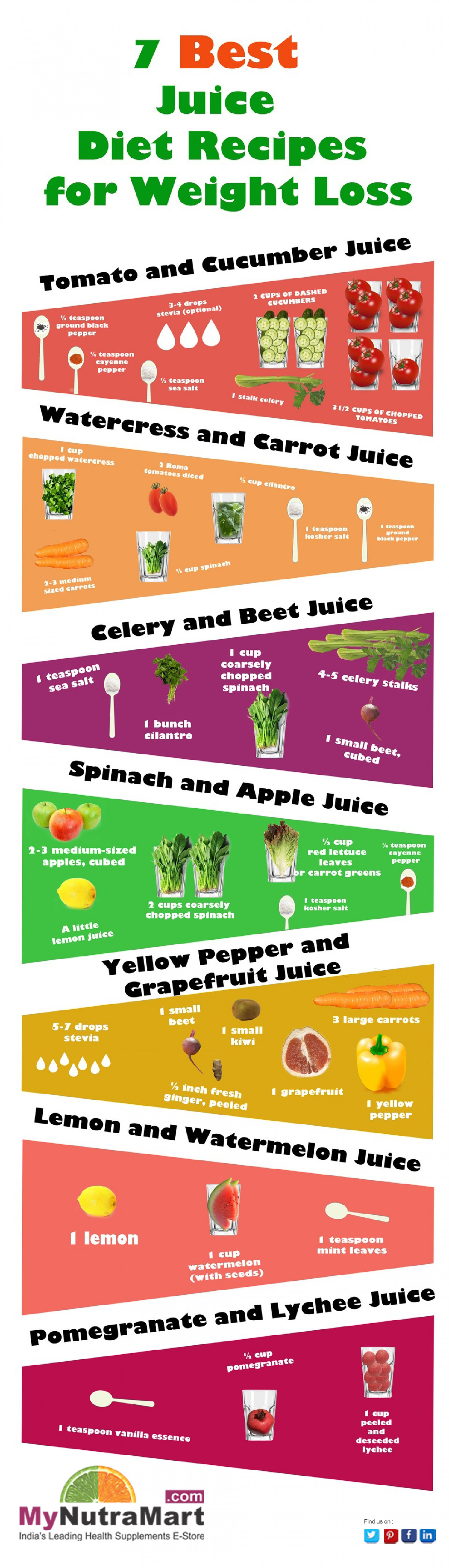 Best Juice Diet Recipes For Weight Loss Infographic