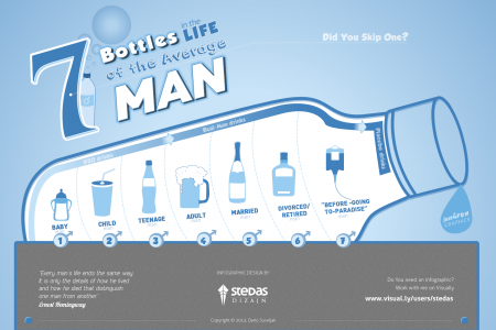 7 Bottles in the Life of the Average Man Infographic