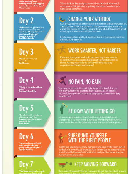 7 Day Plan to Stay Productive Infographic