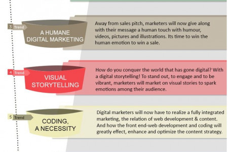 7 Digital Marketing Trend 2015 Infographic