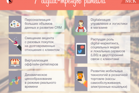 7 digital trends of retail grocery. Infographic