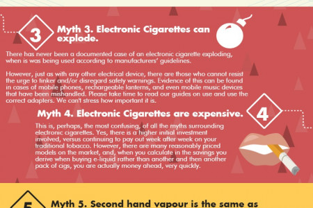 7 ELECTRONIC CIGARETTE MYTHS DEBUNKED Infographic