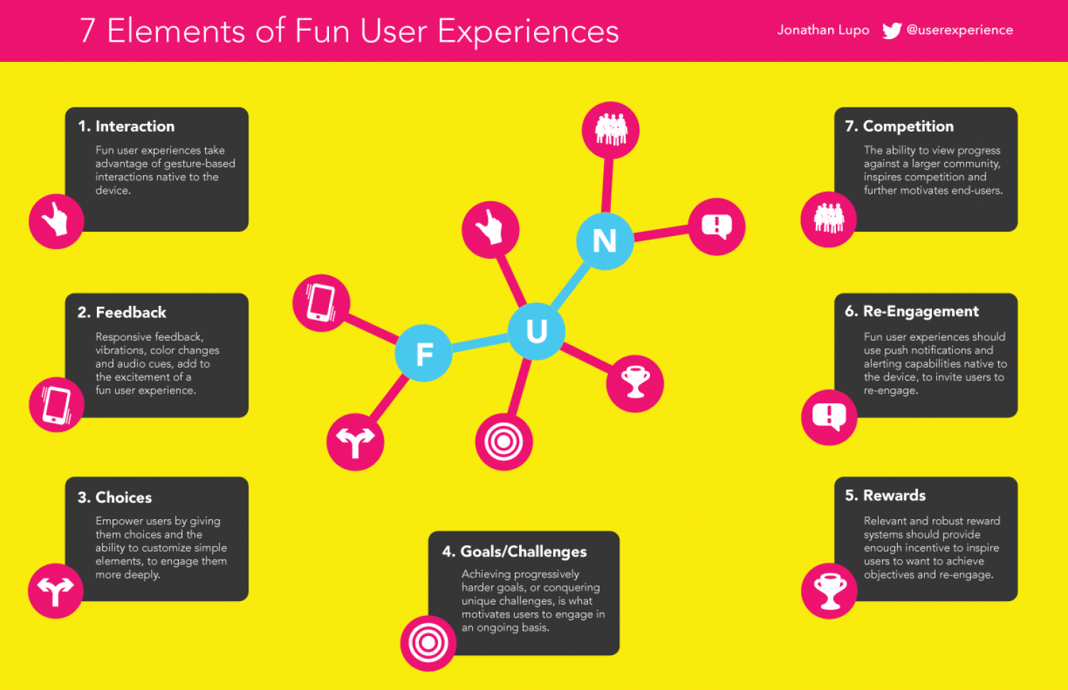 7 Elements of Fun User Experiences Infographic
