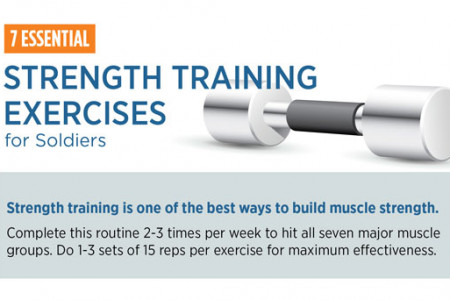 7 Essential Strength Training Exercises for Soldiers Infographic