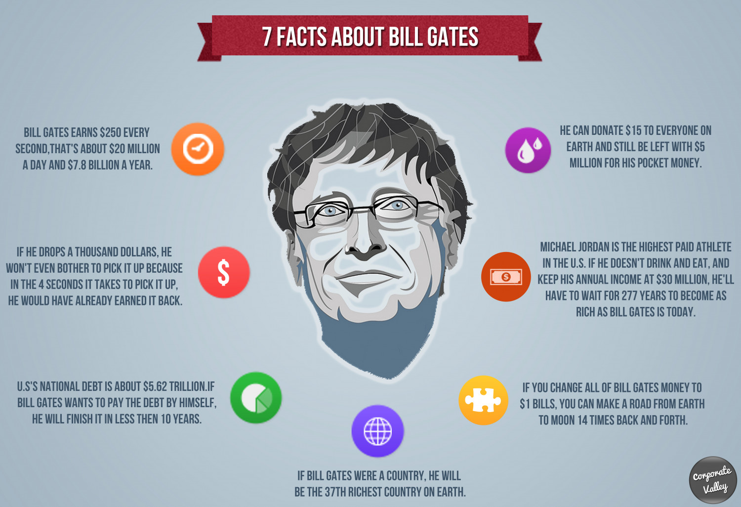 7 Facts about Bill Gates Infographic