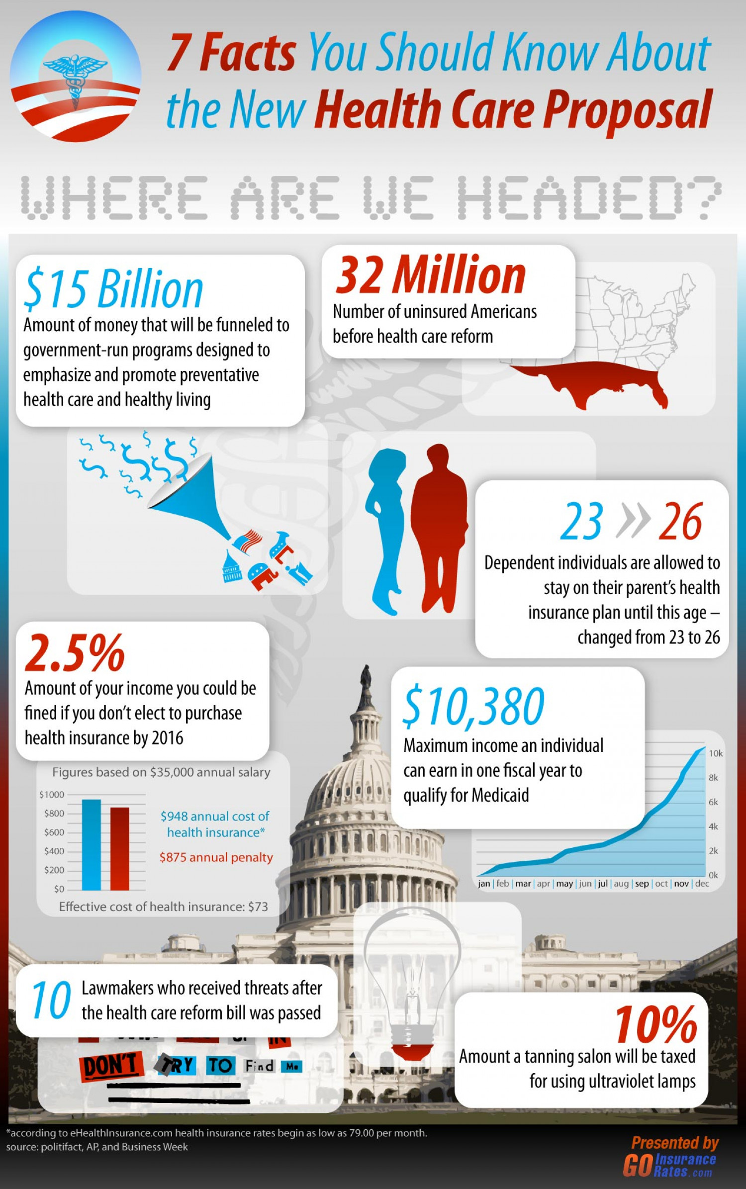 7 Facts You Should Know About the New Health Care Proposal Infographic