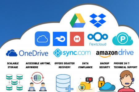 7 Features of a Reliable Cloud Backup Storage Infographic