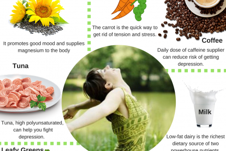 7 food habits that can help to fight with depression Infographic