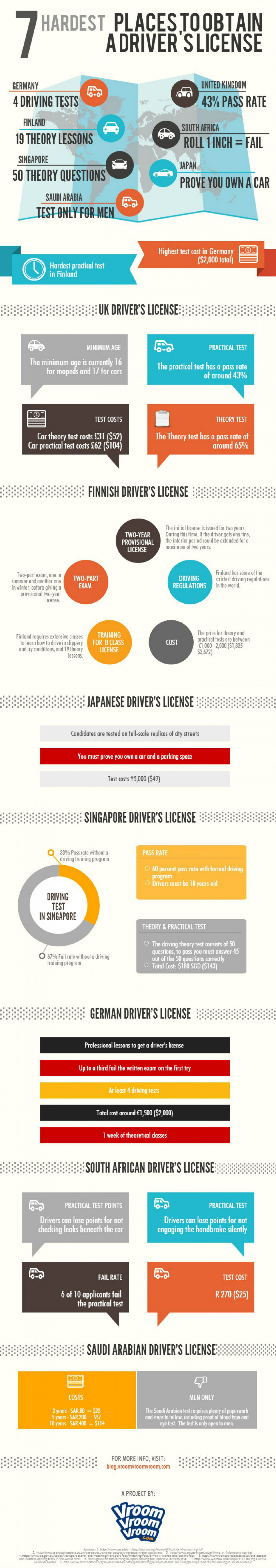 7 Hardest Places To Obtain A Driver's License Infographic