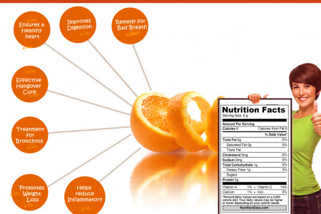 7 Health Benefits Of Orange Peel Infographic