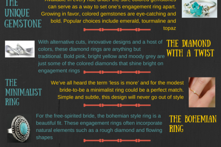 7 Hot Wedding Ring Trends by Jewellery Designing Institute Infographic