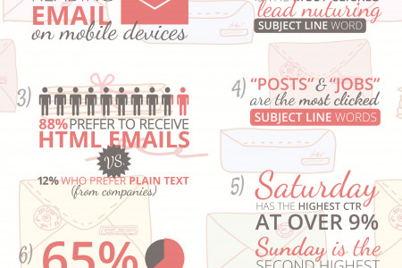 7 Insightful Email Marketing Stats for Small Businesses Infographic