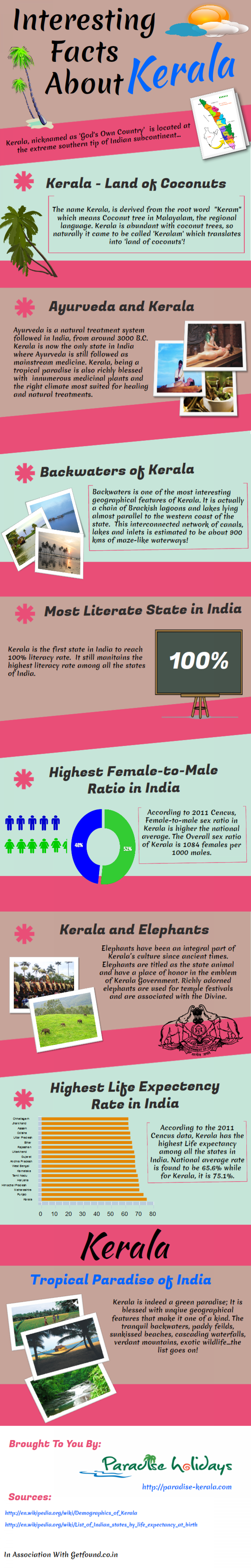 7 Interesting Facts About Kerala Infographic