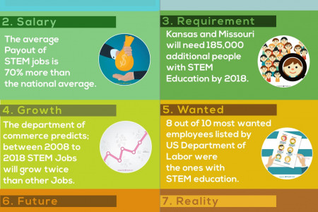 7 Interesting Facts About STEM Education Infographic