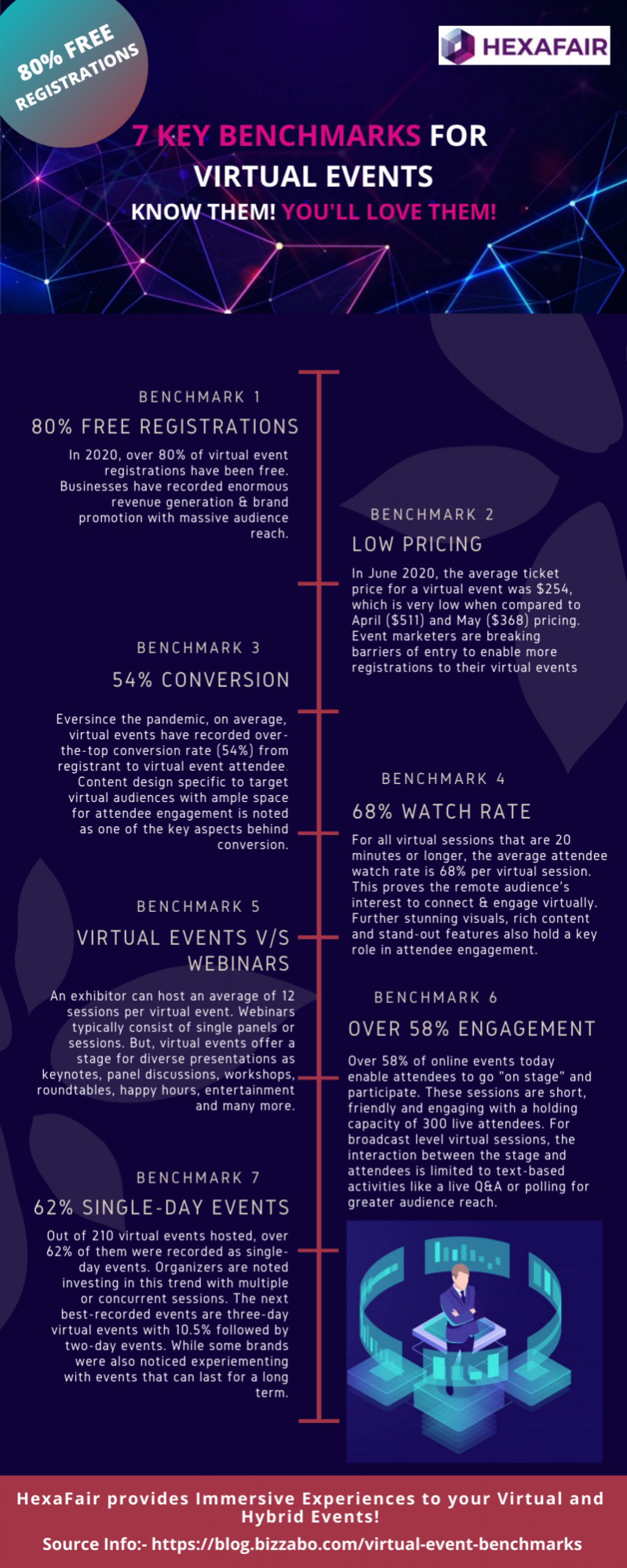 7 key benchmark for virtual events know them! You will love them! Infographic