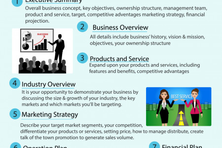 7 key sections of Business Plan Infographic