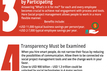 7 Laws of Social Project Management and its Benefits Infographic