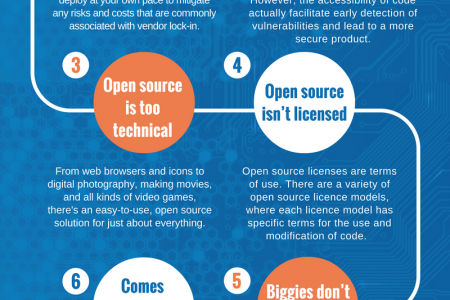 7 Myths About Open Source Infographic