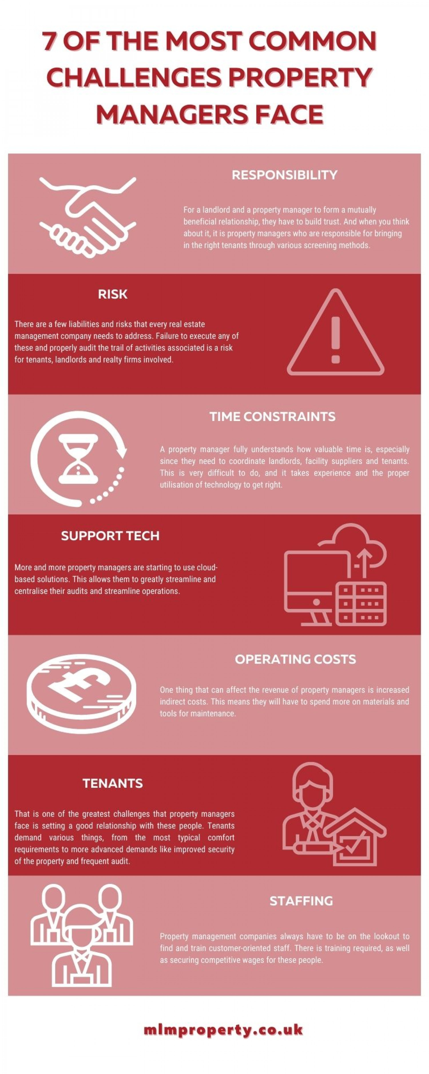 7 of the Most Common Challenges Property Managers Face Infographic