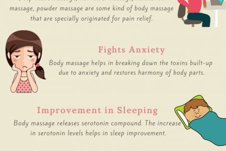 7 proven benefits of full body massage for physical and mental health Infographic