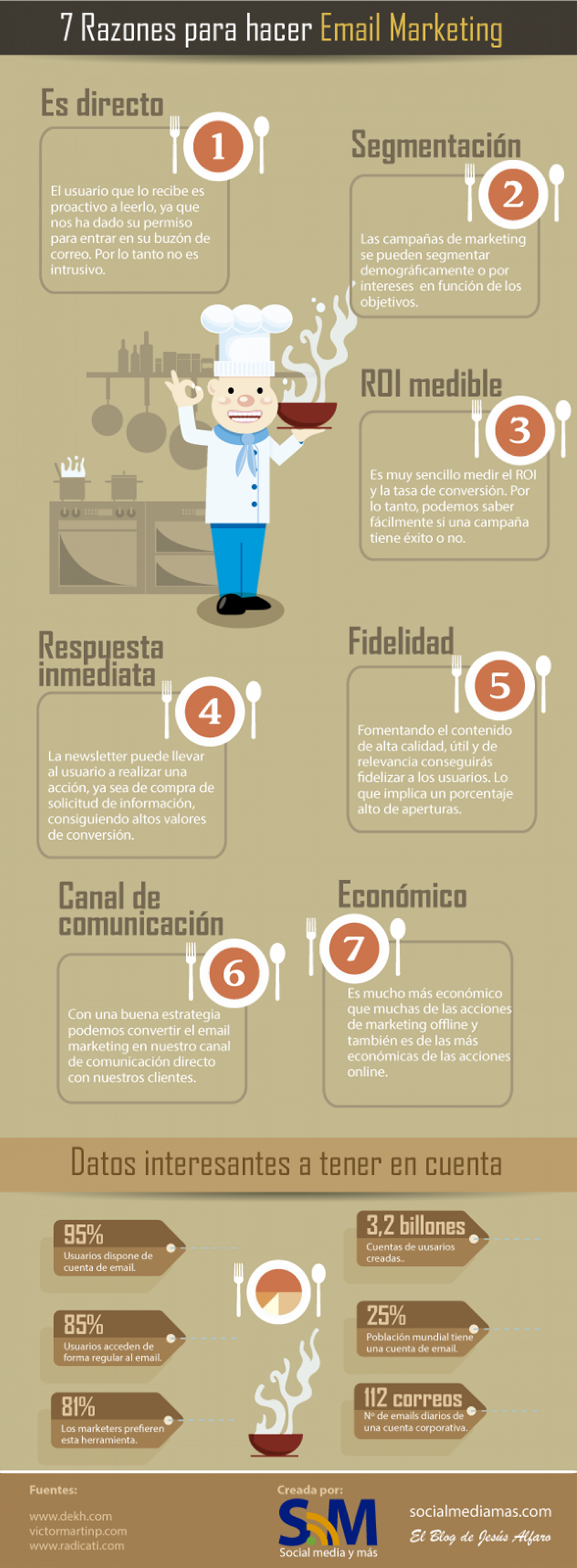 7 Razones para hacer email marketing Infographic