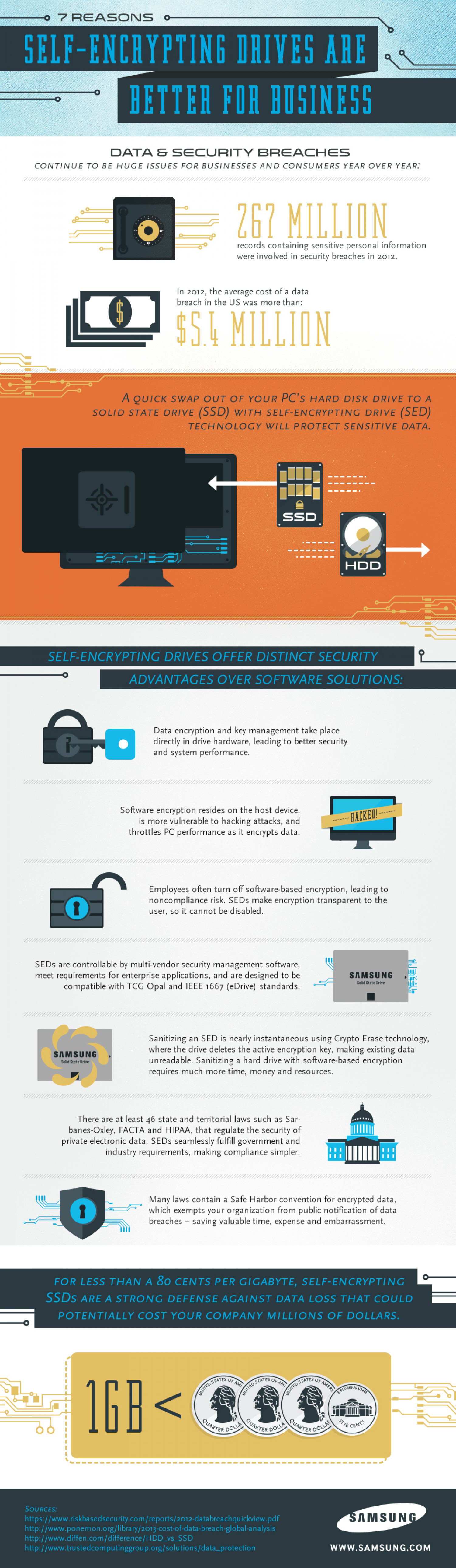 7 Reasons Self-Encrypting Drives are Better for Business Infographic