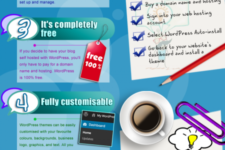 7 reasons to go self- hosted with Wordpress Infographic