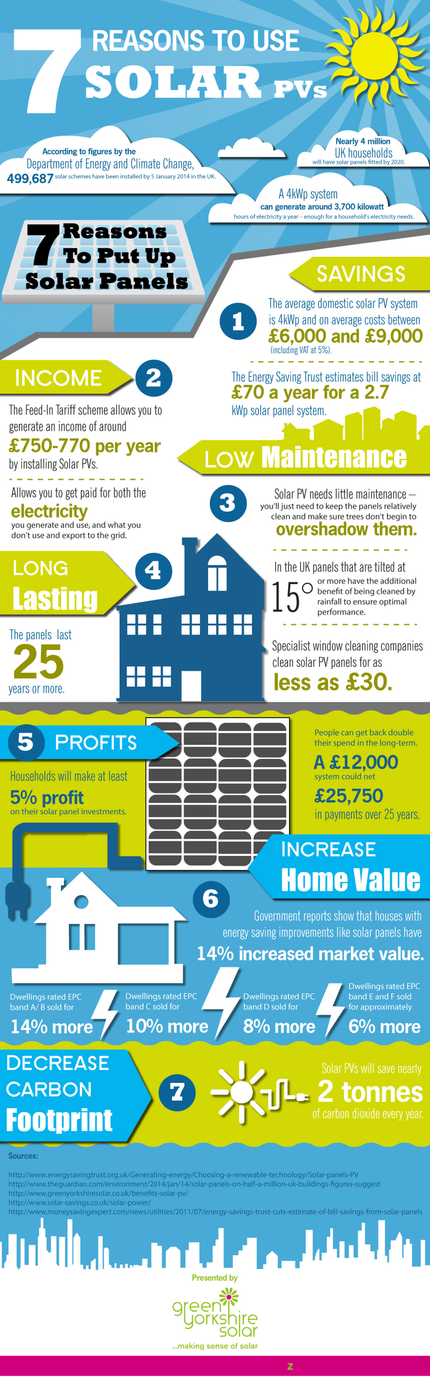 7 Reasons To Use Solar PVs Infographic