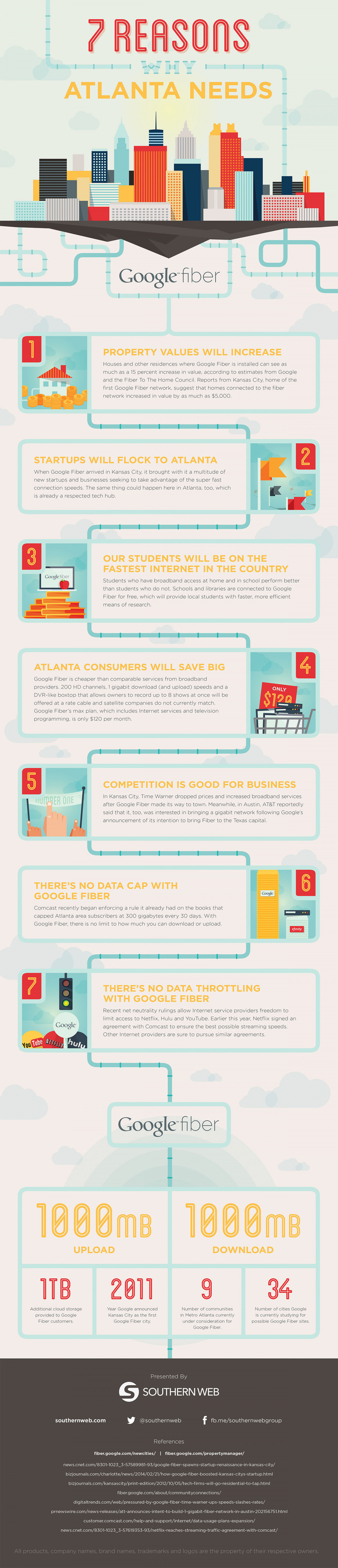 7 Reasons Why Atlanta Needs Google Fiber Infographic