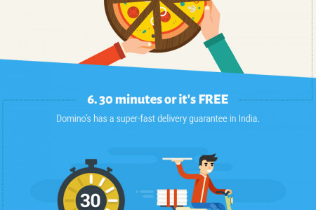7 Reason's Why Domino's Is Winning in India Infographic
