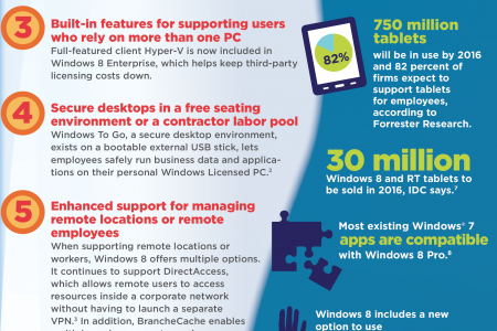 7 Reasons Why Windows 8 is the Future Infographic