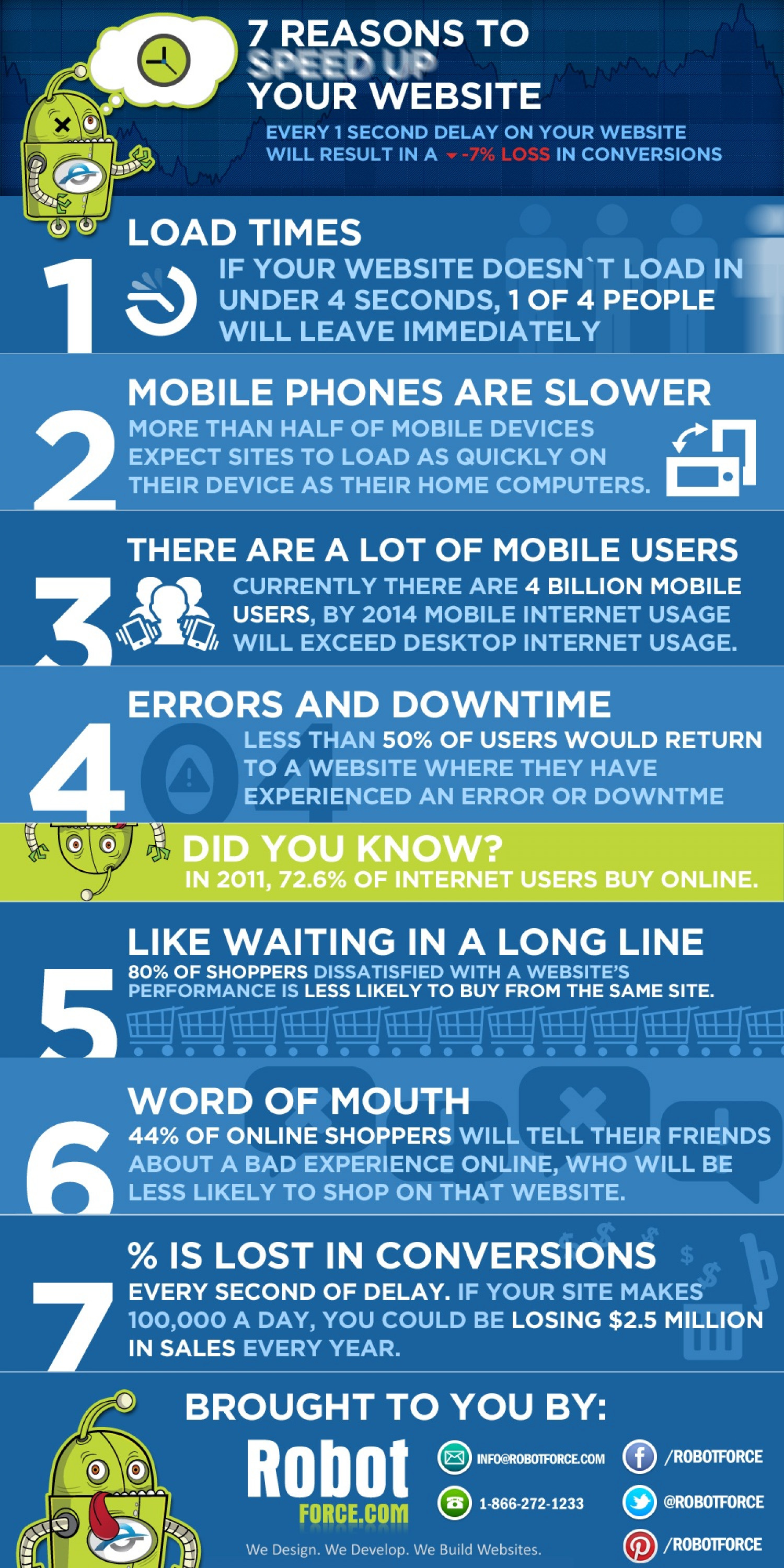 7 Reasons You Need to Speed Up Your Website Infographic