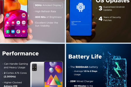 7 Reasons You Should You Buy Samsung Galaxy A72 Infographic