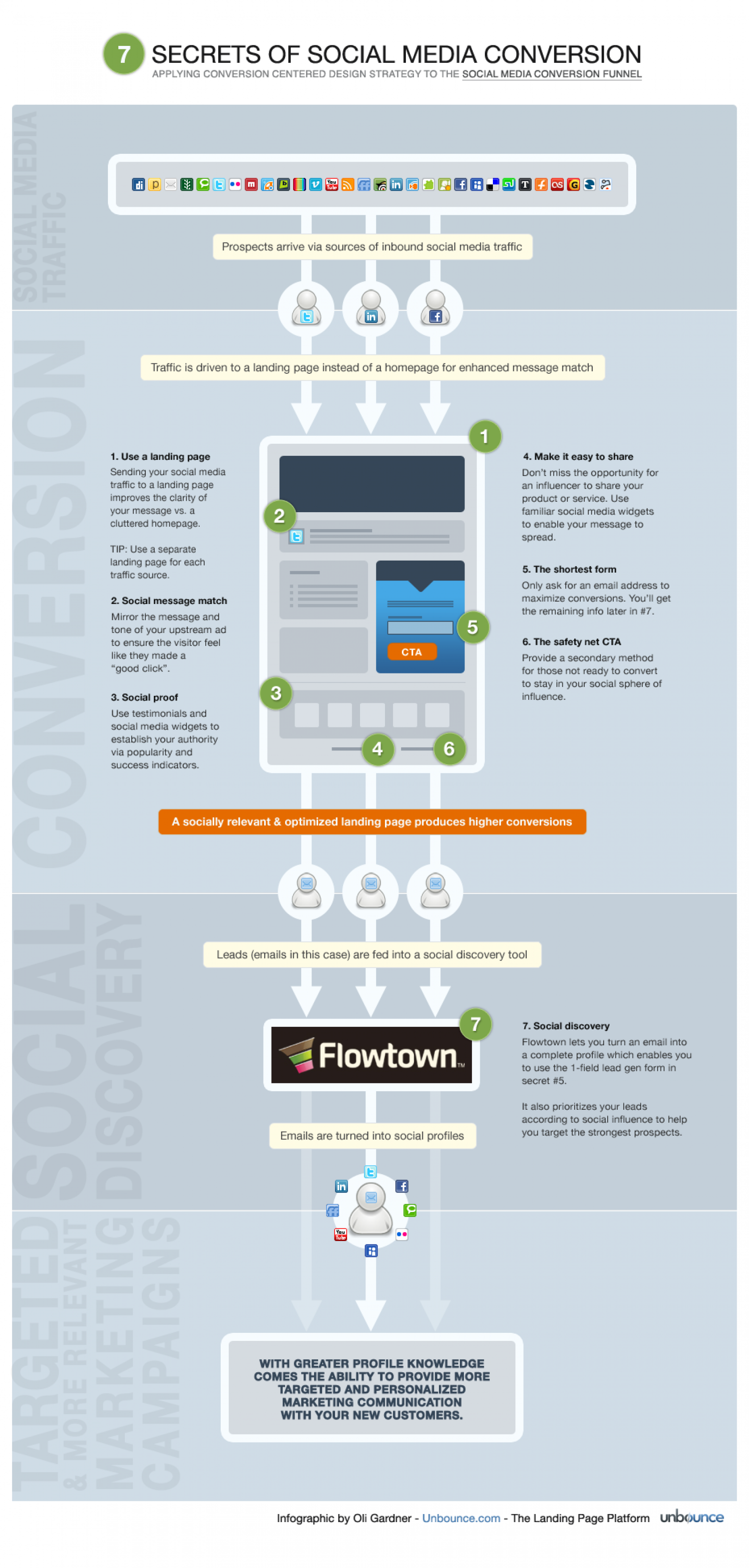 7 Secrets of Social Media Conversion Infographic