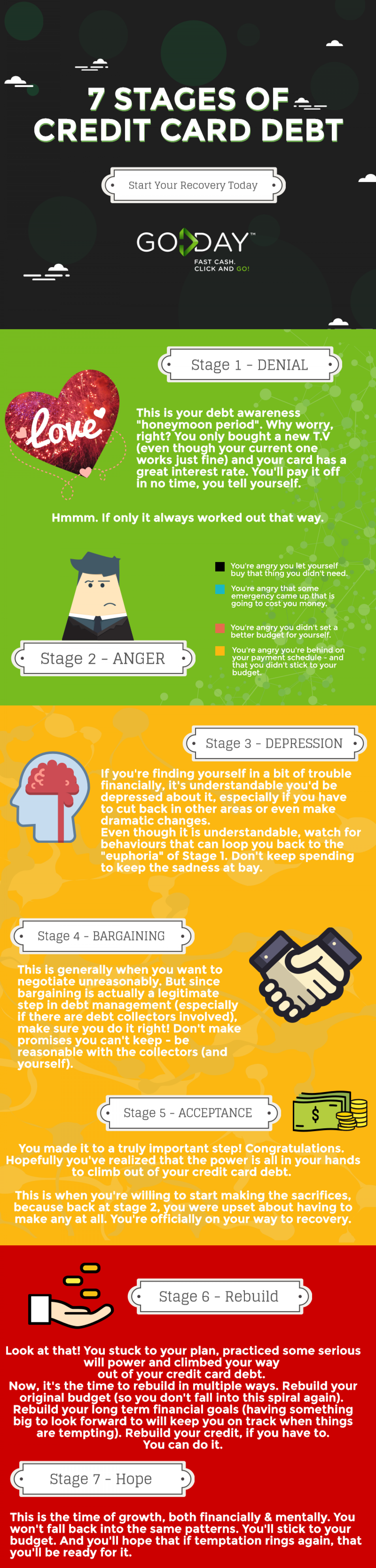 7 Stages of Credit Card Debt Infographic