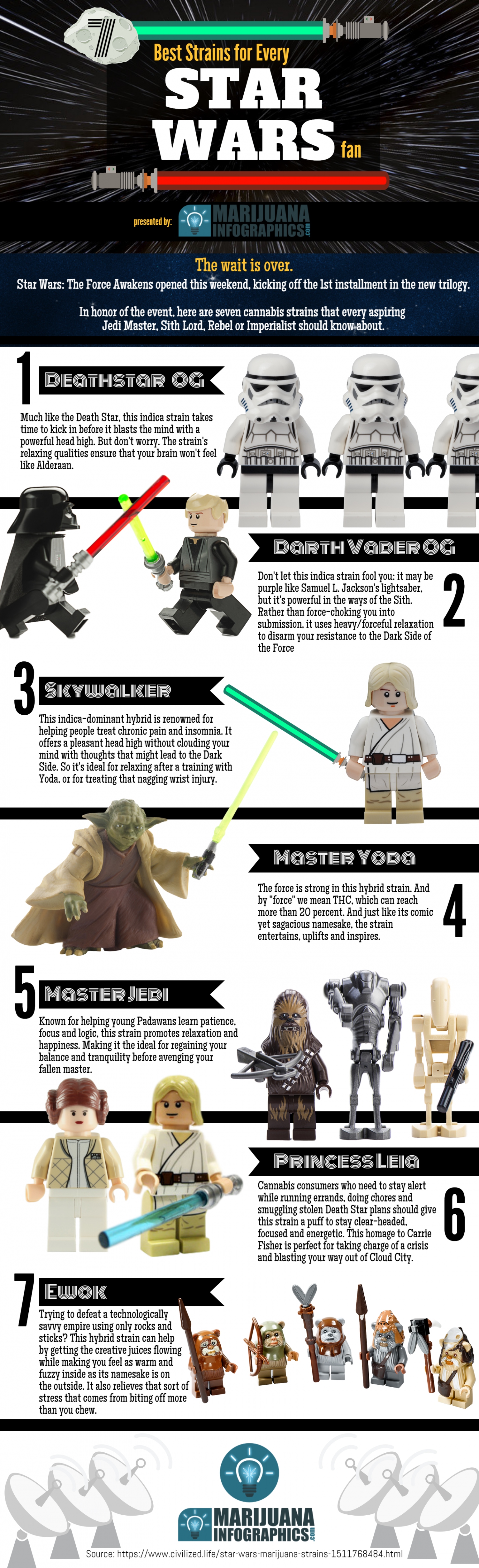 7 Strains of Star Wars Infographic