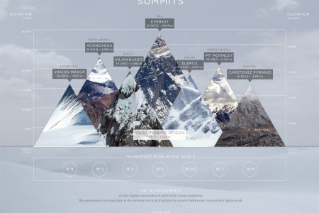 7 summits Infographic