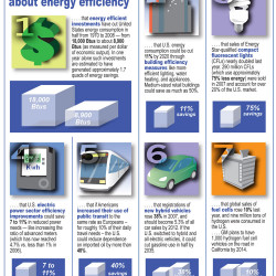 7 Surprising Facts About Energy Efficiency