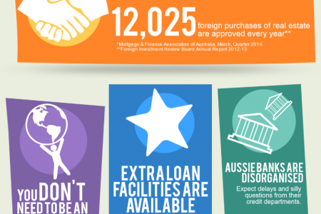 7 Things You Didn't Know About Australian Mortgages Infographic
