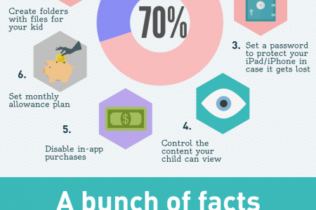 7 things you should do before giving your iPhone/iPad to to your child Infographic
