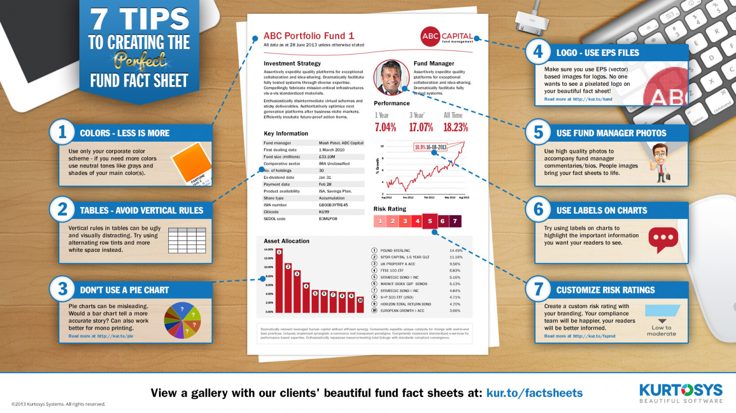 7 Tips to Creating the Perfect Fund Fact Sheet  Infographic