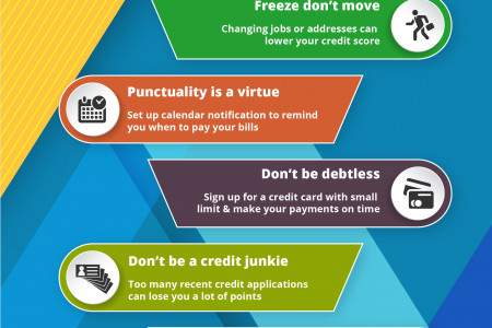 7 Tips to Increase Your Credit Score Infographic
