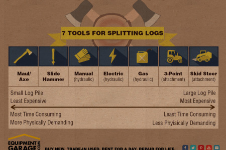 7 Tools for Splitting Wood Infographic