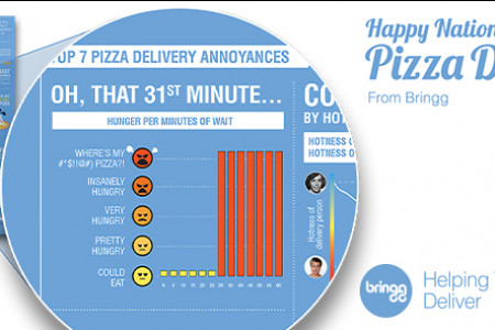 7 Top Pizza Delivery Annoyances  Infographic