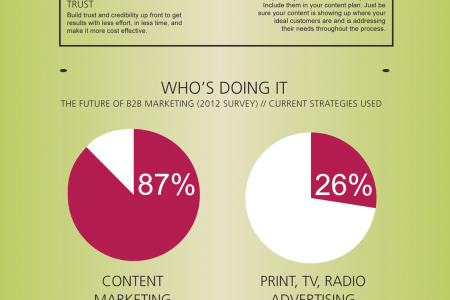 7 Triggers for Irresistible Content Infographic