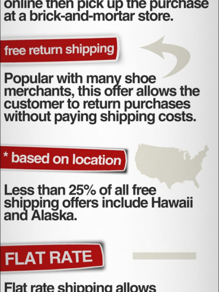 7 Types of Free Shipping Infographic