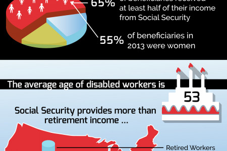 7 Useful Facts about Social Security You Probably Didn't Know Infographic