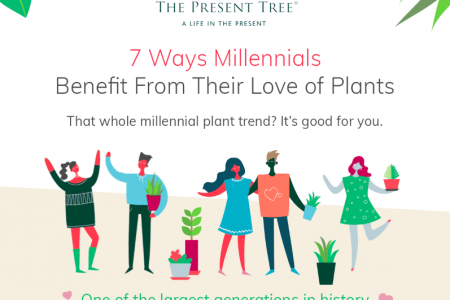 7 Ways Millennials Benefit From Their Love Of Plants Infographic