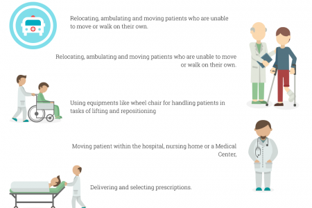 7 Ways Patient Care Technician Can Help You Live Infographic